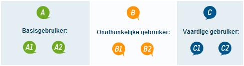 taalniveau, taalniveaus, A1, A2, B1, B2, C1, C2